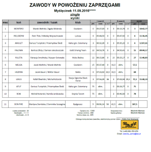 zawody single